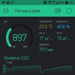 Погода в доме или бюджетный мониторинг CO2, PM2.5, температуры и влажности на ESP32 и Blynk