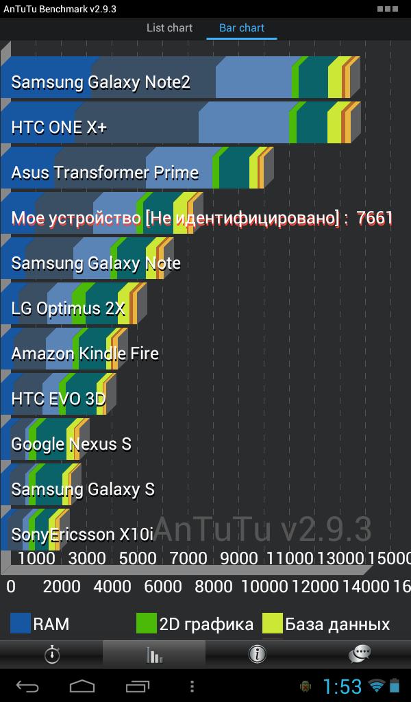 Cube U9GT4 Antutu