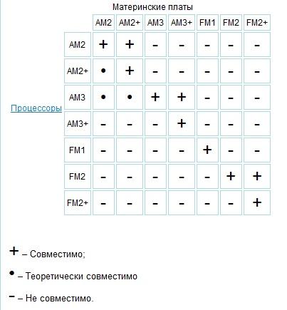 Gigabyte F2A78M-HD2  Материнская плата FM2+ на A78  Радикальное